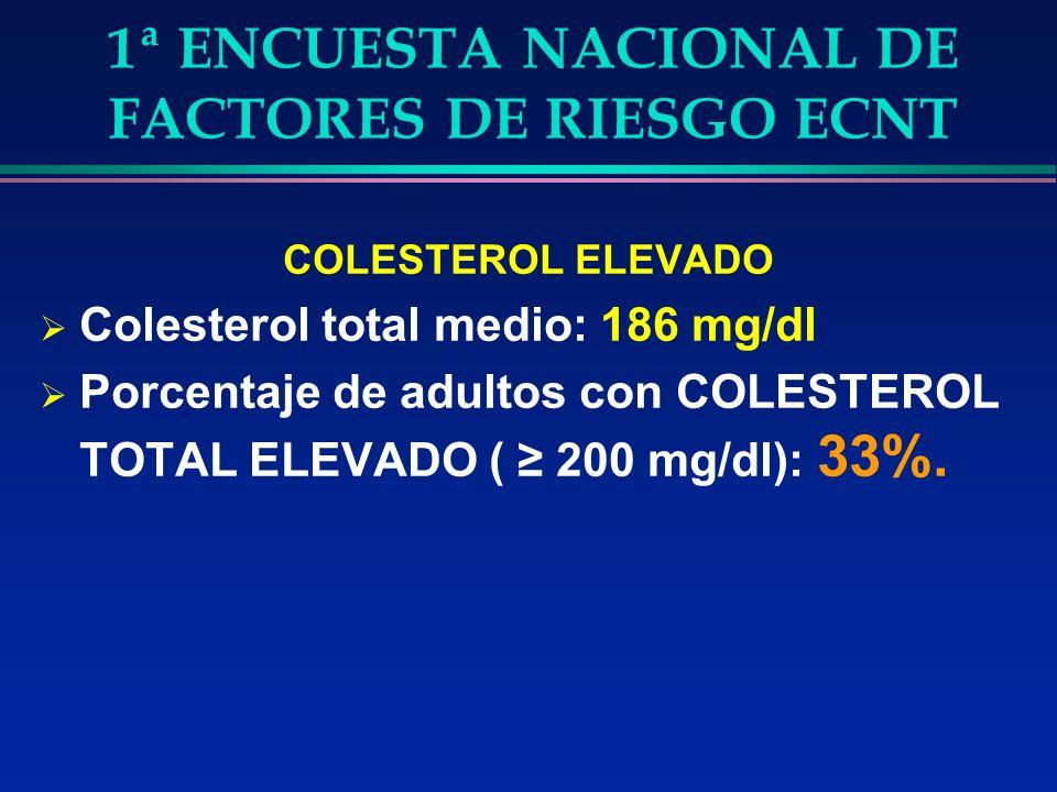 1ª ENCUESTA NACIONAL DE FACTORES DE RIESGO ECNT COLESTEROL ELEVADO Colesterol total medio: 186 mg/dl Porcentaje de adultos con COLESTEROL TOTAL ELEVADO ( 200 mg/dl): 33%.