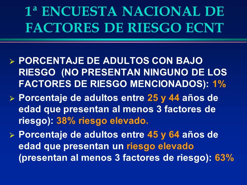 1ª ENCUESTA NACIONAL DE FACTORES DE RIESGO ECNT PORCENTAJE DE ADULTOS CON BAJO RIESGO (NO PRESENTAN NINGUNO DE LOS FACTORES DE RIESGO MENCIONADOS): 1% Porcentaje de adultos entre 25 y 44 años de edad que presentan al menos 3 factores de riesgo): 38% riesgo elevado.