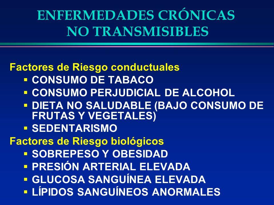 Factores de Riesgo conductuales CONSUMO DE TABACO CONSUMO PERJUDICIAL DE ALCOHOL DIETA NO SALUDABLE (BAJO CONSUMO DE FRUTAS Y VEGETALES) SEDENTARISMO Factores de Riesgo biológicos SOBREPESO Y OBESIDAD PRESIÓN ARTERIAL ELEVADA GLUCOSA SANGUÍNEA ELEVADA LÍPIDOS SANGUÍNEOS ANORMALES