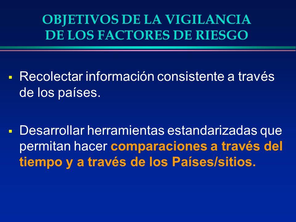 OBJETIVOS DE LA VIGILANCIA DE LOS FACTORES DE RIESGO Ayudar a los servicios de salud en la planificación de programas e intervenciones prioritarias Monitorear y evaluar las intervenciones en la población