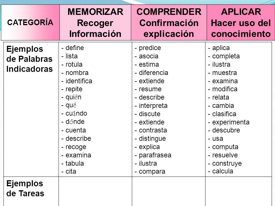 Ejemplos de Palabras Indicadoras - define - lista - rotula - nombra - identifica - repite - qui é n - qu é - cu á ndo - d ó nde - cuenta - describe - recoge - examina - tabula - cita - predice - asocia - estima - diferencia - extiende - resume - describe - interpreta - discute - extiende - contrasta - distingue - explica - parafrasea - ilustra - compara - aplica - completa - ilustra - muestra - examina - modifica - relata - cambia - clasifica - experimenta - descubre - usa - computa - resuelve - construye - calcula Ejemplos de Tareas CATEGORÍA MEMORIZAR Recoger Información COMPRENDER Confirmación explicación APLICAR Hacer uso del conocimiento