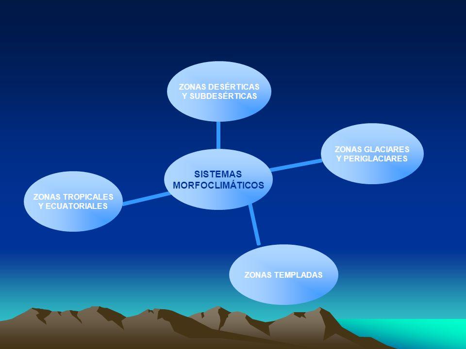SISTEMAS MORFOCLIMÁTICOS ZONAS DESÉRTICAS Y SUBDESÉRTICAS ZONAS GLACIARES Y PERIGLACIARES ZONAS TEMPLADAS ZONAS TROPICALES Y ECUATORIALES