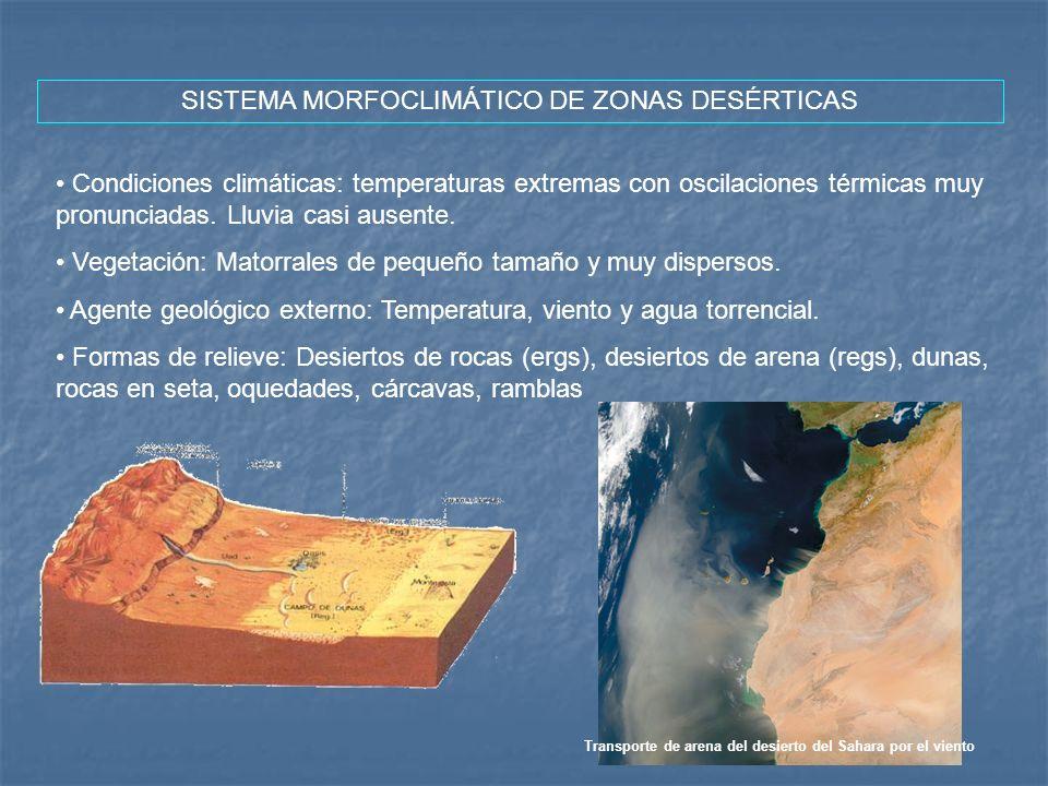 SISTEMA MORFOCLIMÁTICO DE ZONAS DESÉRTICAS Condiciones climáticas: temperaturas extremas con oscilaciones térmicas muy pronunciadas. Lluvia casi ausen