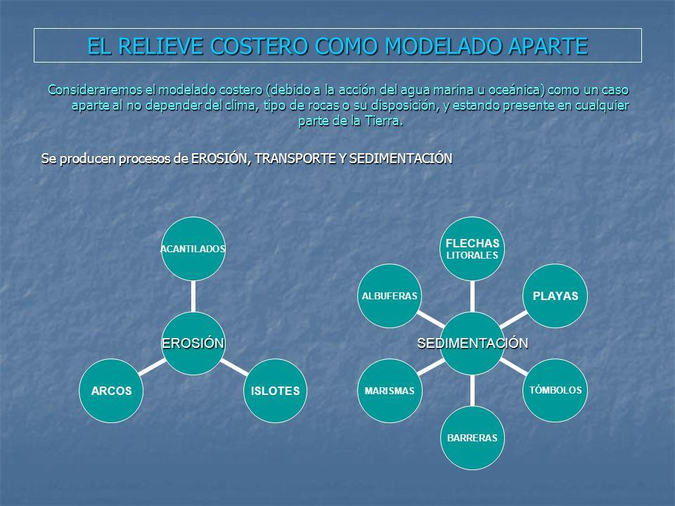 EL RELIEVE COSTERO COMO MODELADO APARTE Consideraremos el modelado costero (debido a la acción del agua marina u oceánica) como un caso aparte al no d
