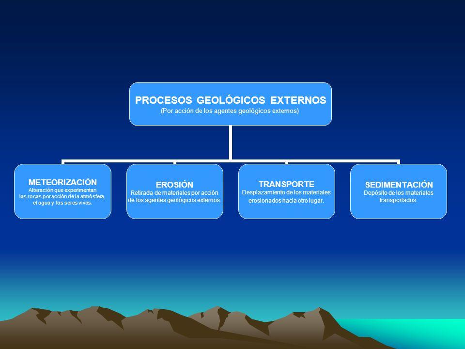 PROCESOS GEOLÓGICOS EXTERNOS (Por acción de los agentes geológicos externos) METEORIZACIÓN Alteración que experimentan las rocas por acción de la atmó
