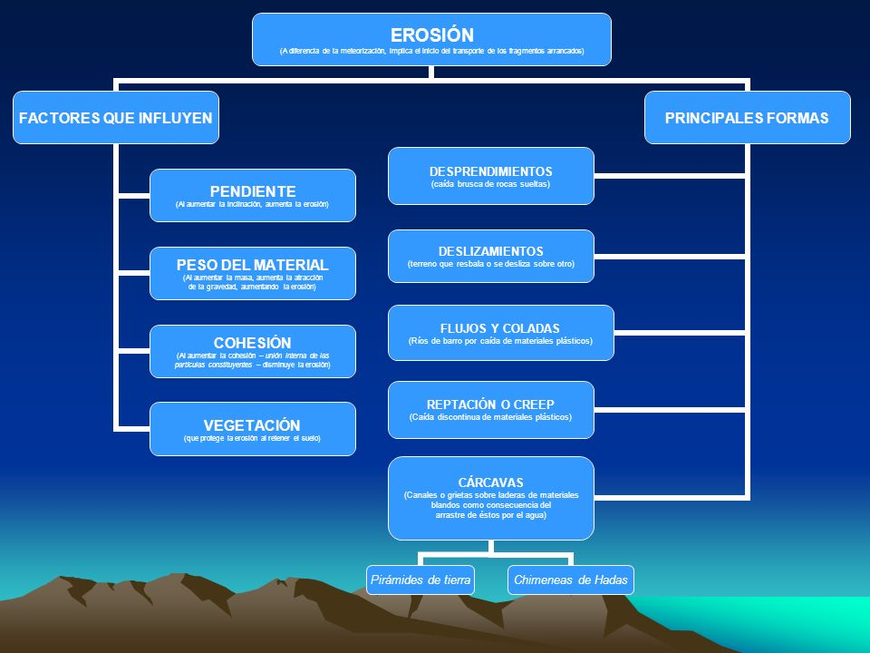 EROSIÓN (A diferencia de la meteorización, implica el inicio del transporte de los fragmentos arrancados) FACTORES QUE INFLUYEN PENDIENTE (Al aumentar