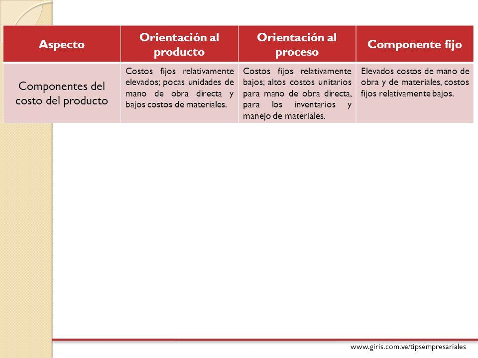 www.giris.com.ve/tipsempresariales Aspecto Orientación al producto Orientación al proceso Componente fijo Componentes del costo del producto Costos fi