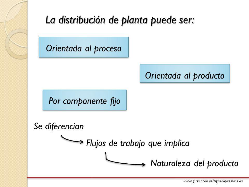 www.giris.com.ve/tipsempresariales La distribución de planta puede ser: Orientada al proceso Orientada al producto Por componente fijo Se diferencian
