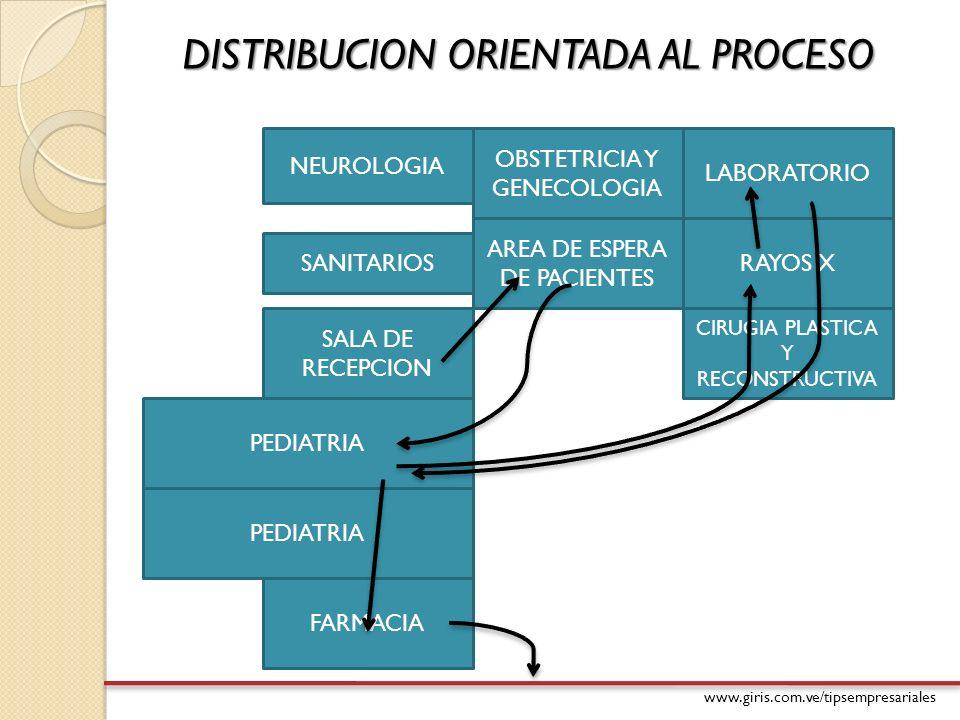 www.giris.com.ve/tipsempresariales DISTRIBUCION ORIENTADA AL PROCESO NEUROLOGIA OBSTETRICIA Y GENECOLOGIA LABORATORIO RAYOS X CIRUGIA PLASTICA Y RECON