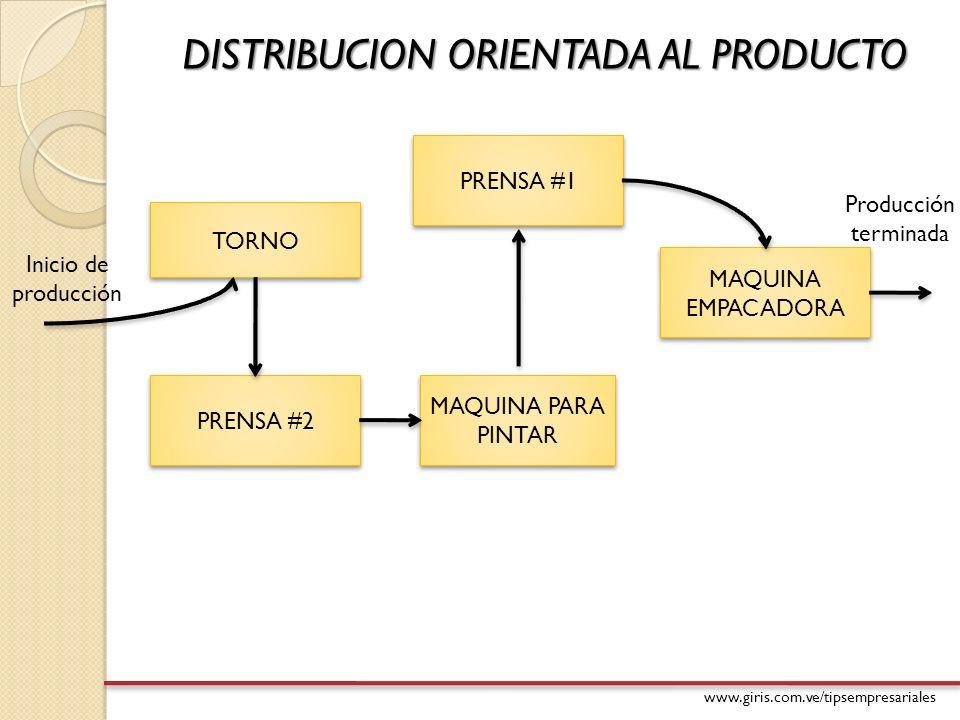 www.giris.com.ve/tipsempresariales DISTRIBUCION ORIENTADA AL PRODUCTO TORNO PRENSA #1 MAQUINA EMPACADORA PRENSA #2 MAQUINA PARA PINTAR Inicio de produ