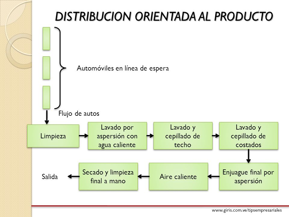 www.giris.com.ve/tipsempresariales DISTRIBUCION POR COMPONENTE FIJO -El producto no cambia de lugar.