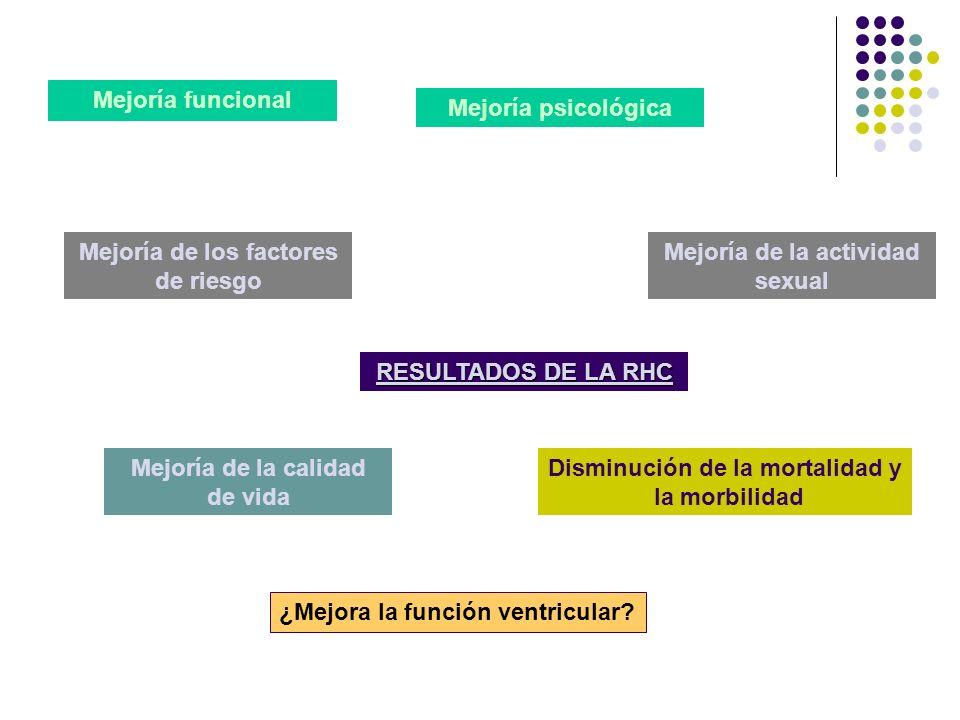 RESULTADOS DE LA RHC Mejoría funcional Mejoría psicológica Mejoría de la actividad sexual Mejoría de los factores de riesgo Mejoría de la calidad de v
