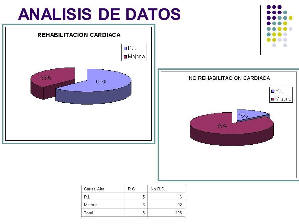 Causa AltaR.CNo R.C. P.I.516 Mejoría392 Total8108