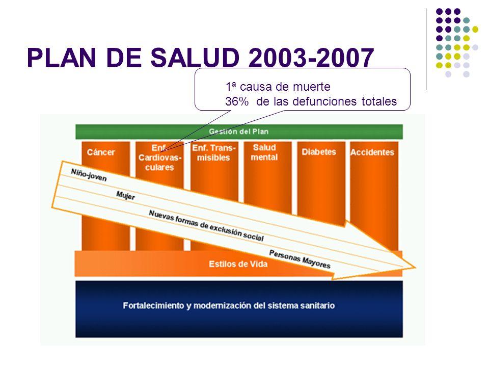 PLAN DE SALUD 2003-2007 1ª causa de muerte 36% de las defunciones totales
