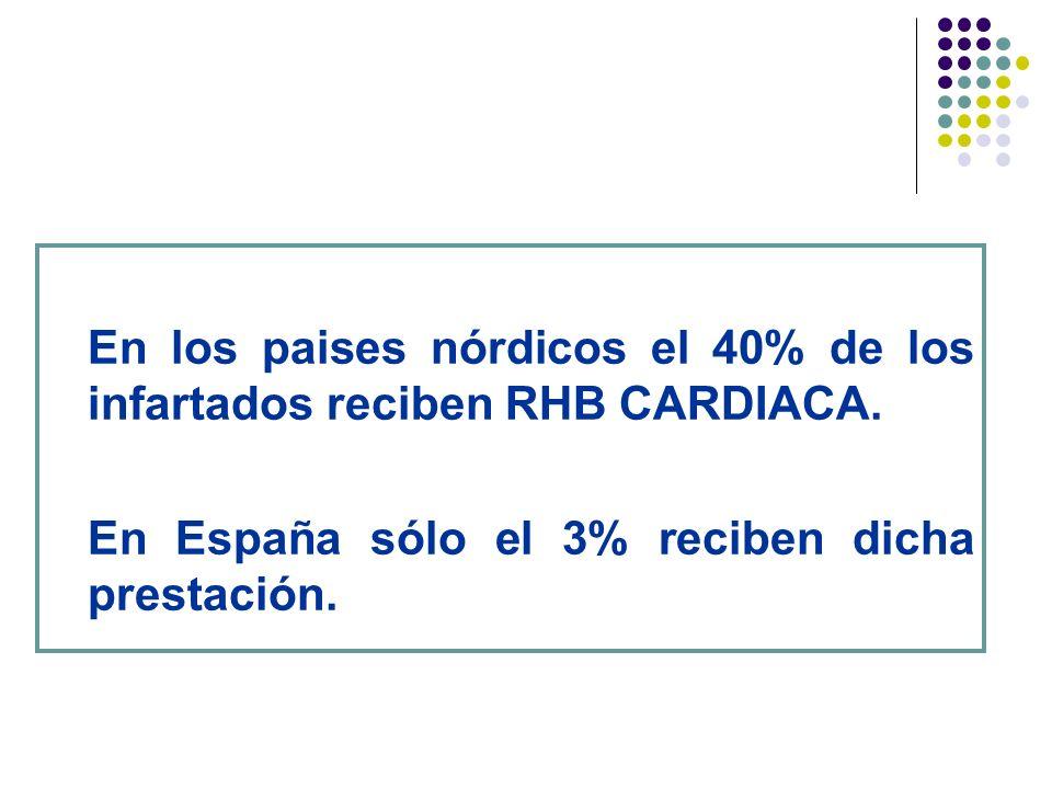 En los paises nórdicos el 40% de los infartados reciben RHB CARDIACA. En España sólo el 3% reciben dicha prestación.