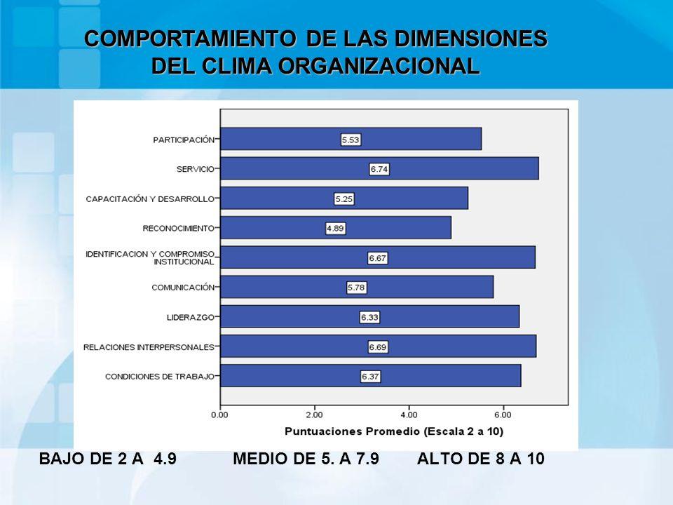 RESULTADOS DE CONFIABILIDAD INDICE DE COMBRACH.60 -.70 ACEPTABLE DURACIÓN DE LA APLICACIÓN 30 minutos COMPORTAMIENTO DE LAS DIMENSIONES DEL CLIMA ORGANIZACIONAL
