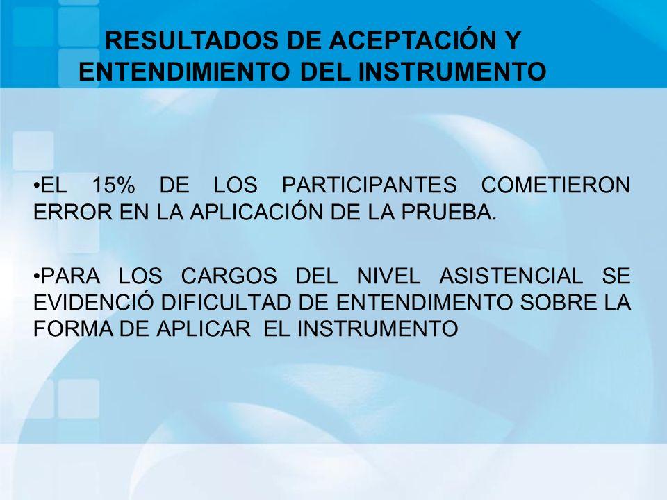 Con los resultados obtenidos se está redefiniendo la encuesta garantizando que los ítems o frases propuestas objeto de calificación permitan medir la incidencia que tienen las nueve variables previamente definidas.