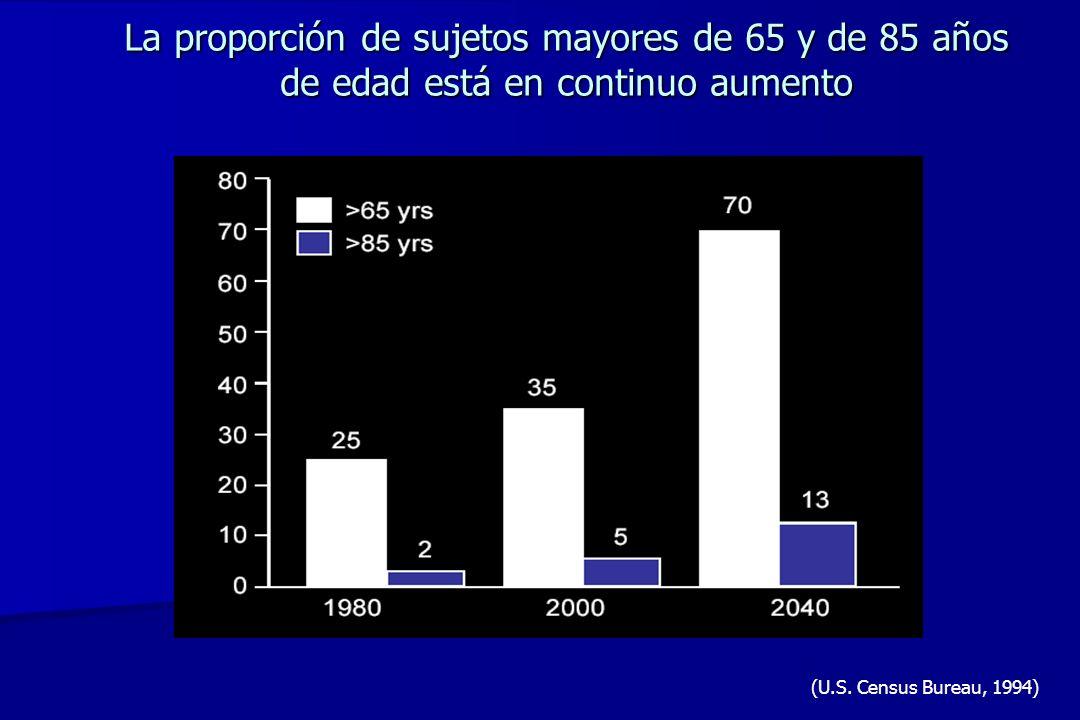 Envejecimiento y factores ambientales Efecto de la introducción de antibióticos/inmunizaciones y de las intervenciones vasculares sobre la expectativa de vida durante el siglo XX