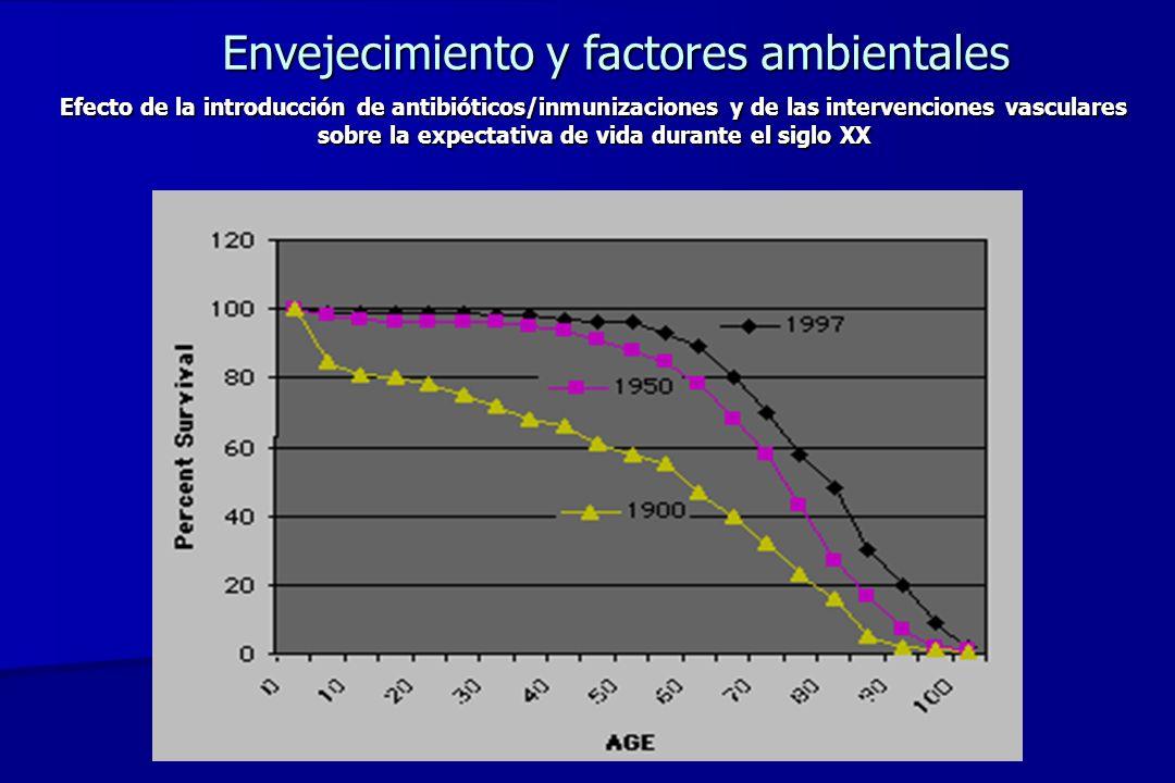 Prevalencia de diabetes mellitus (DM) y de tolerancia disminuida a la glucosa (TDG) en adultos de los EUA (NHANES III) Harris et al, Diabetes Care 1998 Un 50% de los casos de diabetes existentes en los EUA se registran en pacientes de más de 65 años de edad, y 20-25% de los individuos > 65 años tiene diabetes mellitus (DM).