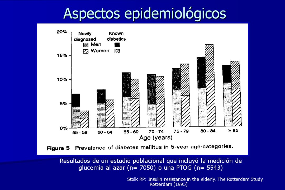 Aspectos epidemiológicos Stolk RP: Insulin resistance in the elderly. The Rotterdam Study Rotterdam (1995) Resultados de un estudio poblacional que in