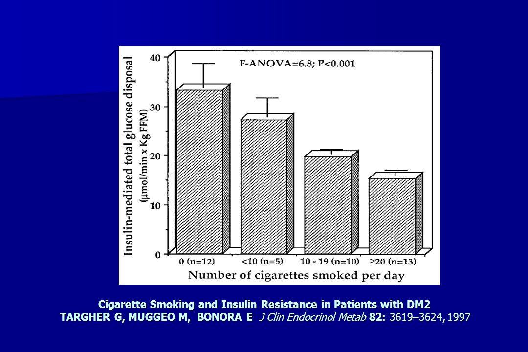 Cigarette Smoking and Insulin Resistance in Patients with DM2 TARGHER G, MUGGEO M, BONORA E J Clin Endocrinol Metab 82: 3619–3624, 1997