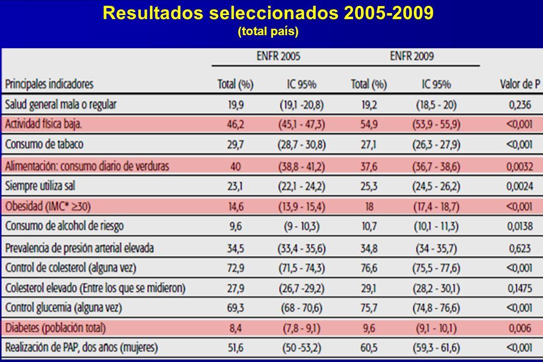 Ferrante D et al, Rev Argent Salud Pública, 2011; 2(6):34-41