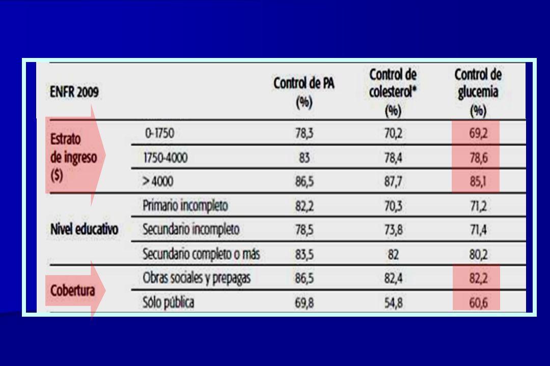 DIABETES CONOCIDA: - prevalencia 9,6% (8,4% en 2005) - más frecuente en estratos de bajos ingresos y menor nivel de educación formal FACTORES DE RIESGO: - bajo nivel de actividad física ~55% - ingesta diaria de frutas y verduras 30 kg/m 2 18% - se agravaron en relación a la Encuesta realizada en 2005 - son más prevalentes en estratos de bajos ingresos y menor nivel de educación formal MEDICION DE LA GLUCEMIA: - su frecuencia aumentó de 69% (2005) a 76% (2009) - menor control en los grupos de ingresos más bajos y/o sin cobertura Segunda Encuesta Nacional de Factores de Riesgo para las ECNT ¿Mayor SUBDIAGNÓSTICO de DM2 en las personas sin cobertura asistencial?