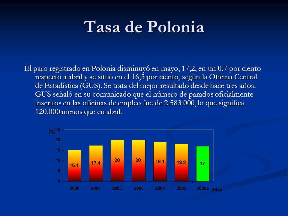 Tasa de Polonia El paro registrado en Polonia disminuyó en mayo, 17,2, en un 0,7 por ciento respecto a abril y se situó en el 16,5 por ciento, según la Oficina Central de Estadística (GUS).
