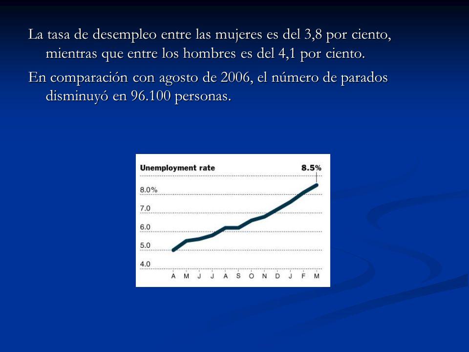 La tasa de desempleo entre las mujeres es del 3,8 por ciento, mientras que entre los hombres es del 4,1 por ciento.