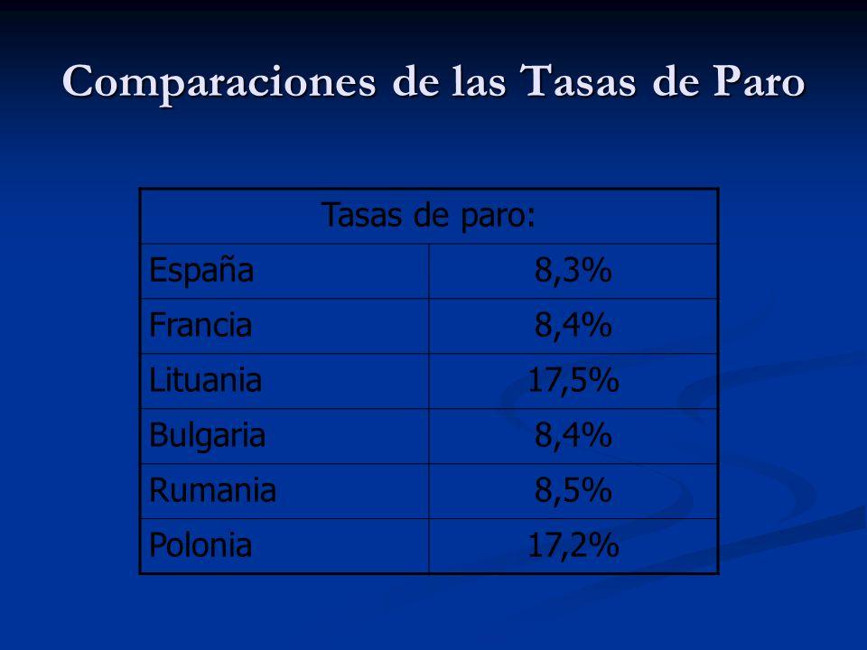 Comparaciones de las Tasas de Paro Tasas de paro: España8,3% Francia8,4% Lituania17,5% Bulgaria8,4% Rumania8,5% Polonia17,2%