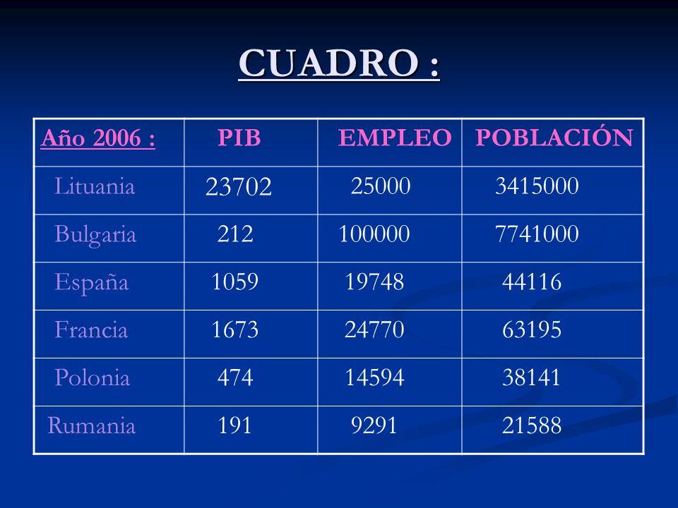 CUADRO : Año 2006 : PIB EMPLEO POBLACIÓN Lituania 23702 25000 3415000 Bulgaria 212 100000 7741000 España 1059 19748 44116 Francia 1673 24770 63195 Polonia 474 14594 38141 Rumania 191 9291 21588