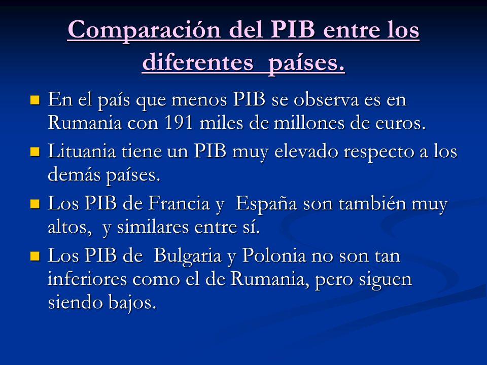 Comparación del PIB entre los diferentes países.
