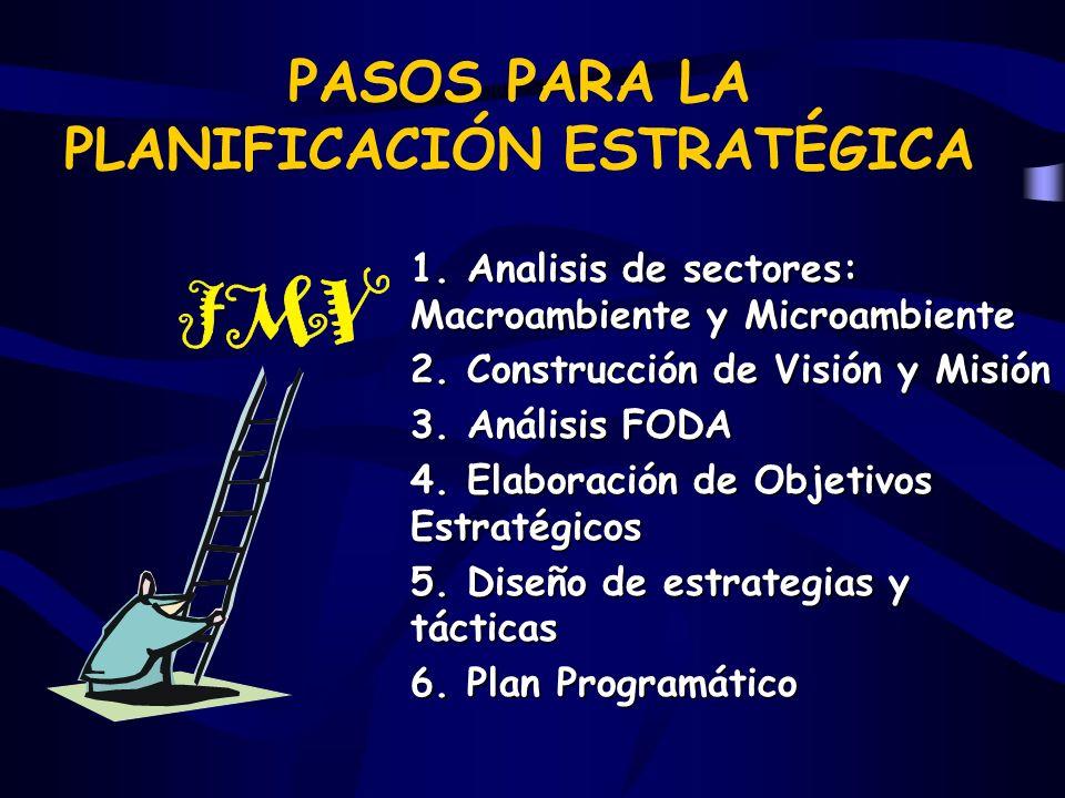 PASOS PARA LA PLANIFICACIÓN ESTRATÉGICA 1. Analisis de sectores: Macroambiente y Microambiente 2. Construcción de Visión y Misión 3. Análisis FODA 4.