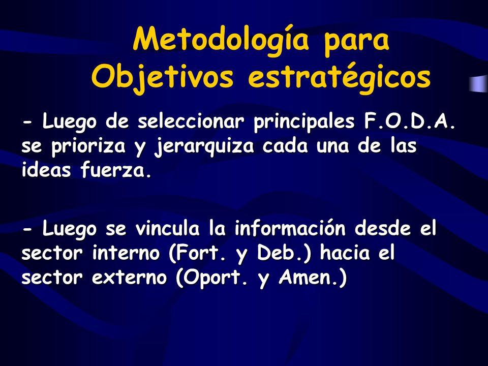 Metodología para Objetivos estratégicos - Luego de seleccionar principales F.O.D.A. se prioriza y jerarquiza cada una de las ideas fuerza. - Luego se
