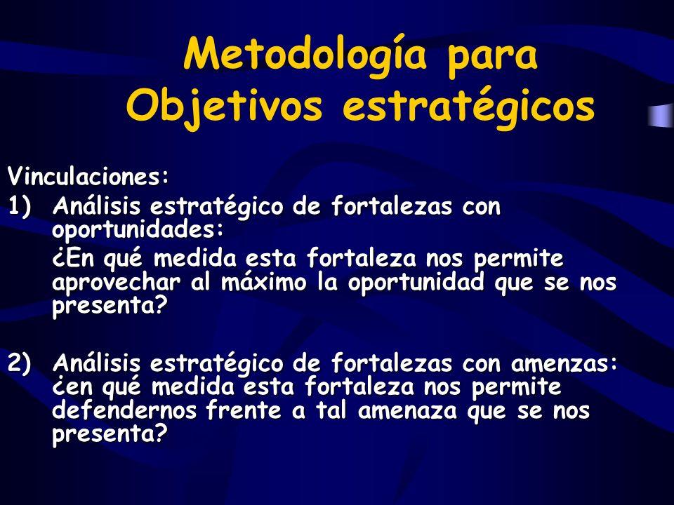 Metodología para Objetivos estratégicos Vinculaciones: 1)Análisis estratégico de fortalezas con oportunidades: ¿En qué medida esta fortaleza nos permi