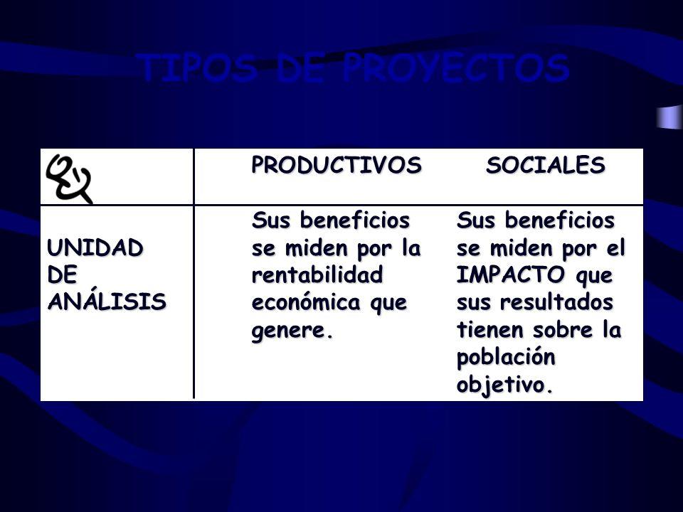 PRODUCTIVOS SOCIALES Sus beneficiosSus beneficios UNIDADse miden por lase miden por el DErentabilidadIMPACTO que ANÁLISISeconómica quesus resultados genere.tienen sobre la poblaciónobjetivo.