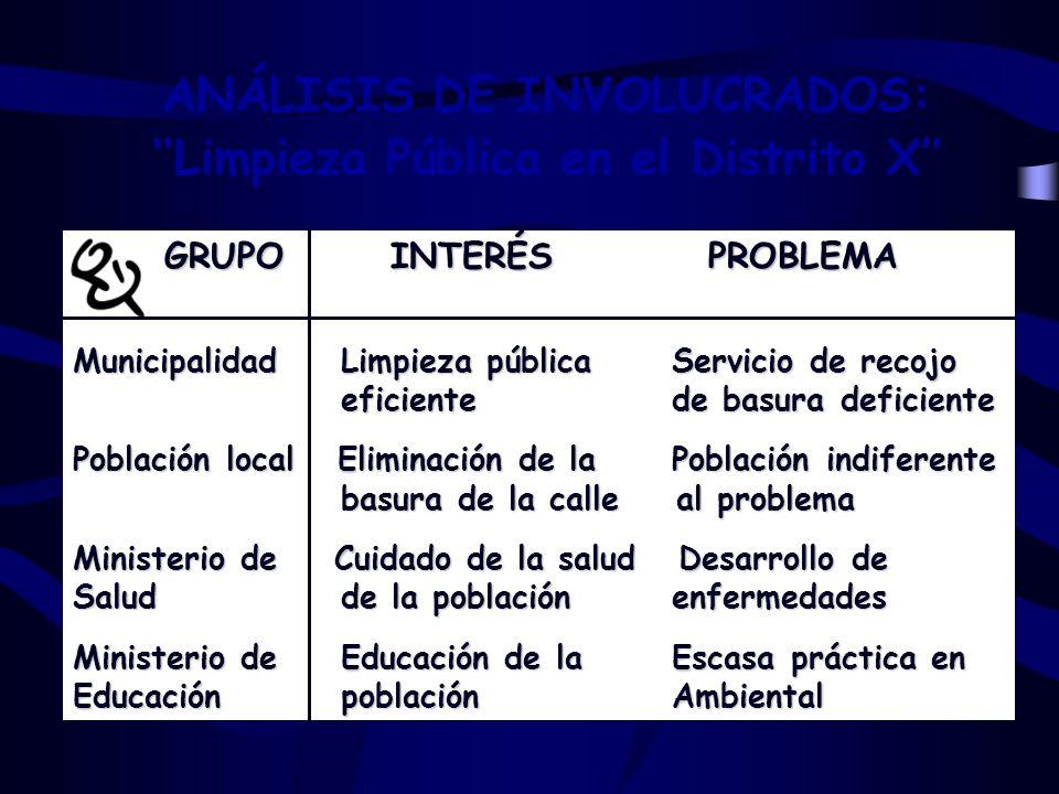 GRUPOINTERÉS PROBLEMA GRUPOINTERÉS PROBLEMA Municipalidad Limpieza pública Servicio de recojo eficiente de basura deficiente eficiente de basura defic