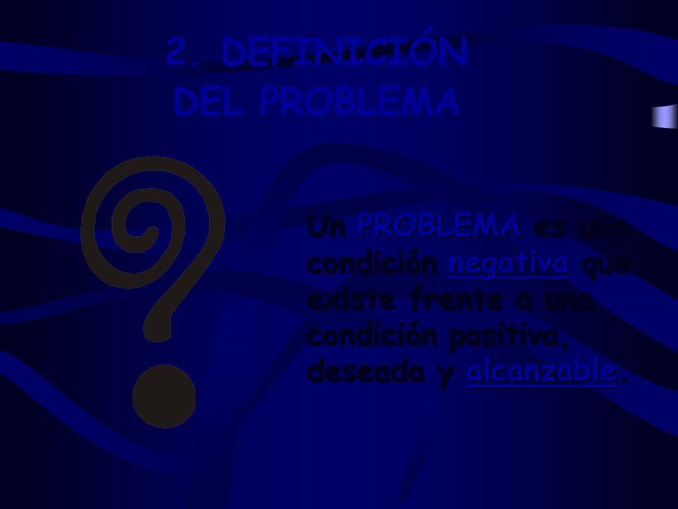 Un PROBLEMA es una condición negativa que existe frente a una condición positiva, deseada y alcanzable. 2. DEFINICIÓN DEL PROBLEMA