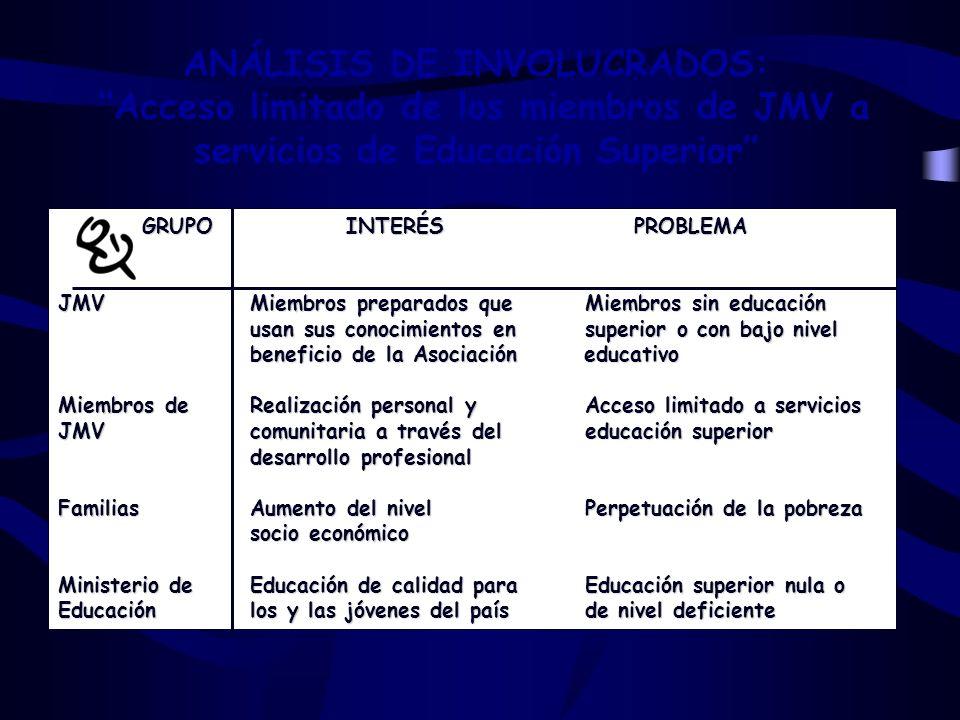 GRUPOINTERÉS PROBLEMA GRUPOINTERÉS PROBLEMA JMVMiembros preparados que Miembros sin educación usan sus conocimientos en superior o con bajo nivel bene