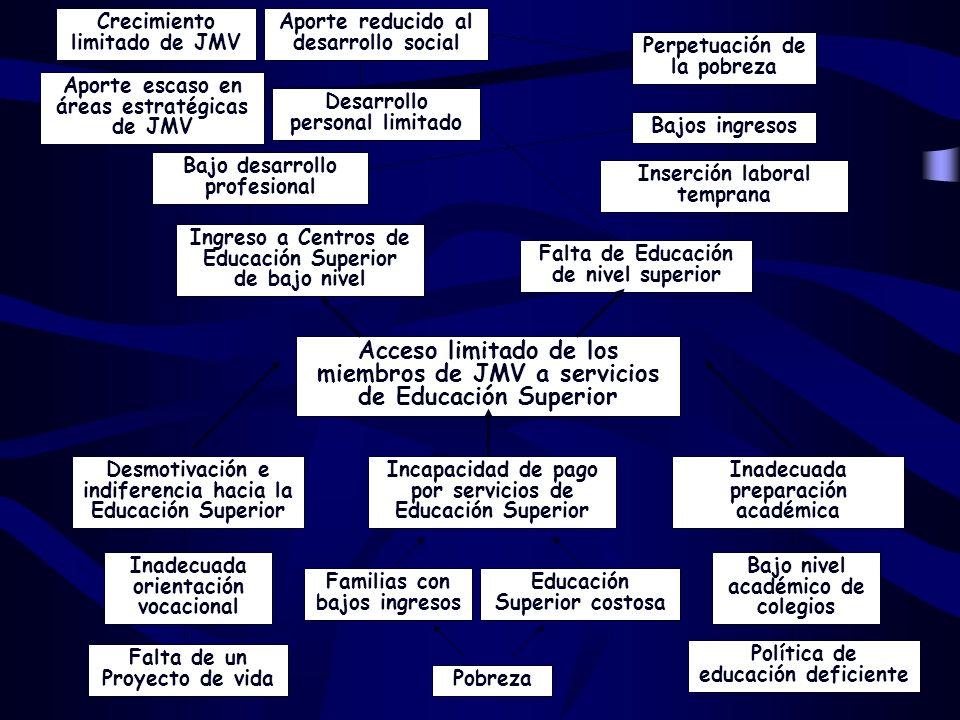 Acceso limitado de los miembros de JMV a servicios de Educación Superior Incapacidad de pago por servicios de Educación Superior Pobreza Familias con