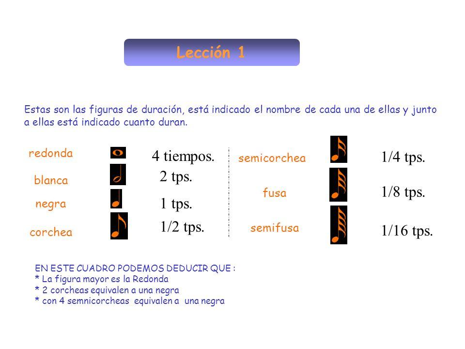 Lección 1 redonda blanca negra corchea semicorchea fusa semifusa Estas son las figuras de duración, está indicado el nombre de cada una de ellas y jun