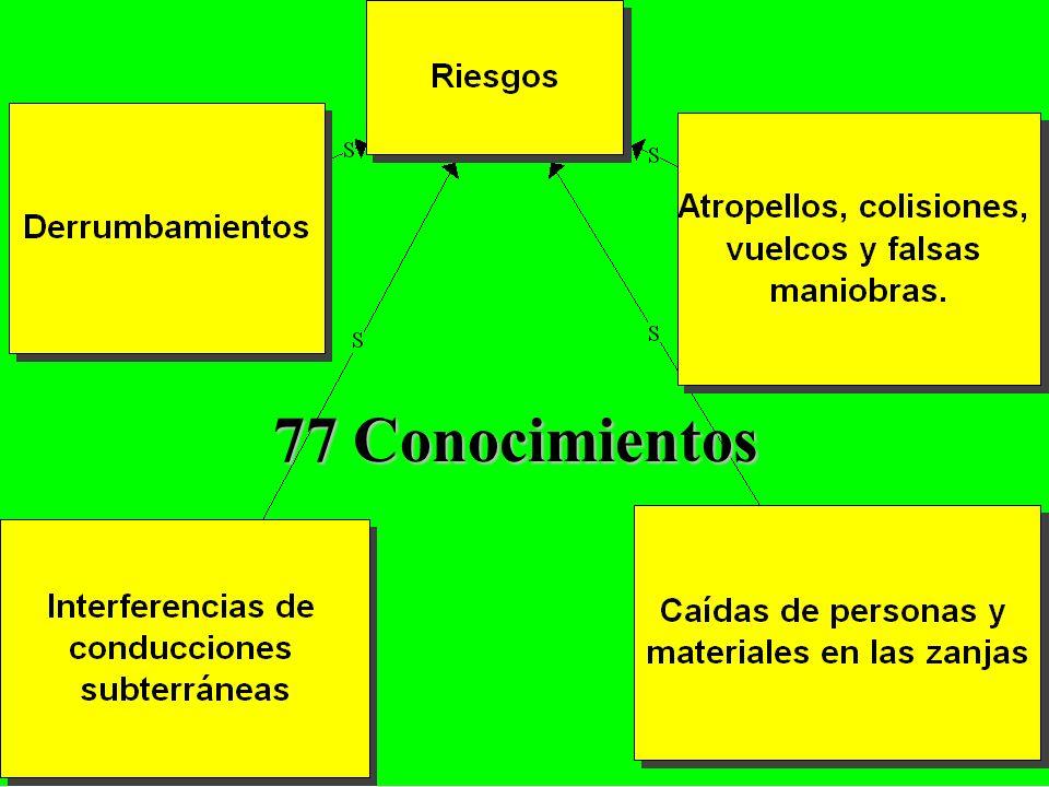 20/04/2005Fernand BEGHIN 77 Conocimientos