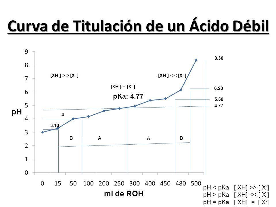 Curva de Titulación de un Ácido Débil ml de ROH pH pKa: 4.77 4.77 5.50 6.20 8.30 4 3.13 A A BB [XH ] > > [X - ][XH ] < < [X - ] [XH ] = [X - ] pH > [