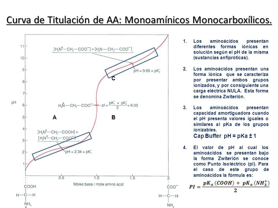 Curva de Titulación de AA: Monoamínicos Monocarboxílicos. AB C 1.Los aminoácidos presentan diferentes formas iónicas en solución según el pH de la mis