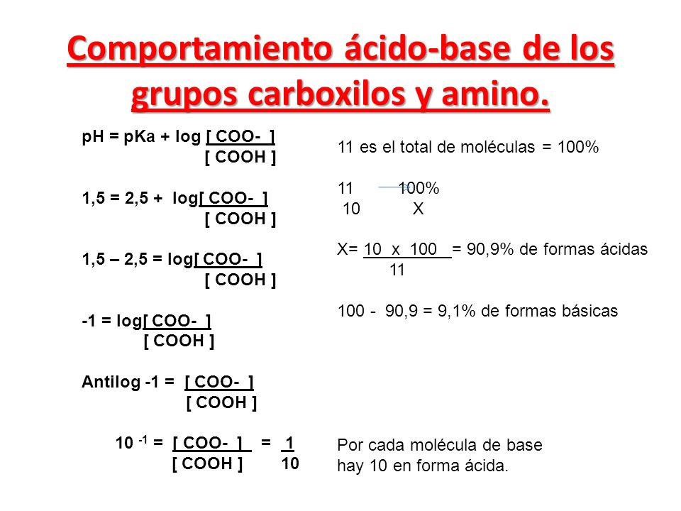 pH = pKa + log [ COO- ] [ COOH ] 1,5 = 2,5 + log[ COO- ] [ COOH ] 1,5 – 2,5 = log[ COO- ] [ COOH ] -1 = log[ COO- ] [ COOH ] Antilog -1 = [ COO- ] [ C