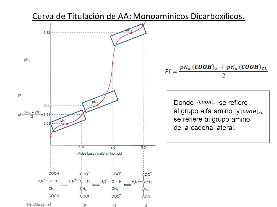 Curva de Titulación de AA: Monoamínicos Dicarboxílicos. Donde se refiere al grupo alfa amino y se refiere al grupo amino de la cadena lateral.