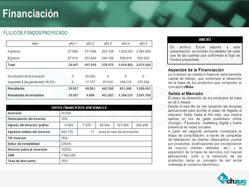 Financiación FLUJO DE FONDOS PROYECADO Aspectos de la Financiación La inversión se orienta a financiar estrictamente capital de trabajo, que contempla el desarrollo de la base de los productos que componen el concepto uMake.
