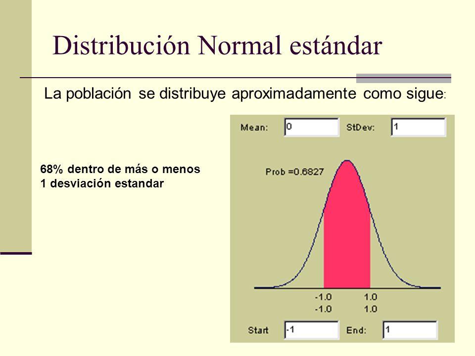 Distribución Normal estándar La población se distribuye aproximadamente como sigue : 68% dentro de más o menos 1 desviación estandar
