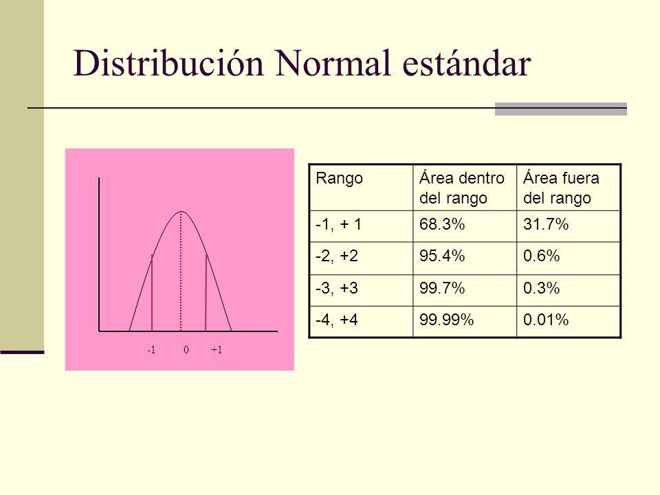 Distribución Normal estándar -1 0 +1 RangoÁrea dentro del rango Área fuera del rango -1, + 168.3%31.7% -2, +295.4%0.6% -3, +399.7%0.3% -4, +499.99%0.0