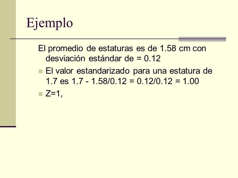 Ejemplo El promedio de estaturas es de 1.58 cm con desviación estándar de = 0.12 El valor estandarizado para una estatura de 1.7 es 1.7 - 1.58/0.12 =